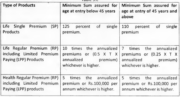 IRDA unit linked regulations 2013 Ulip minimum sum assured life insurance tax benefits