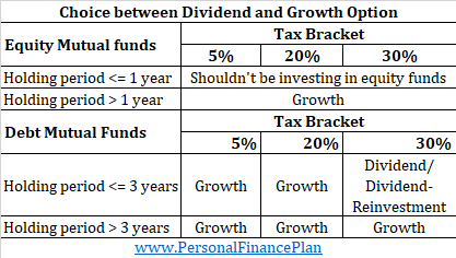 choose dividend or growth option mutual funds