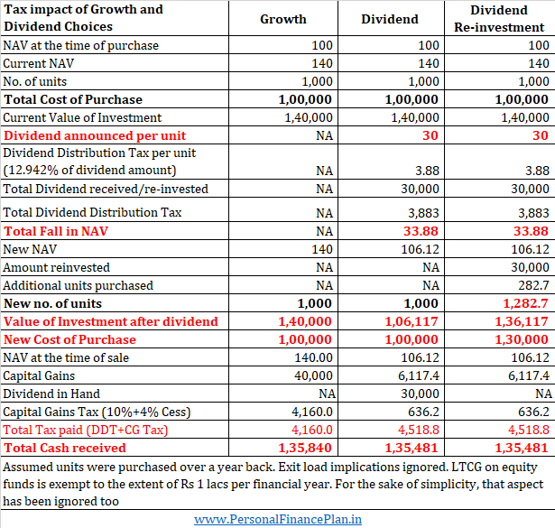 tax calculation growth dividend equity mutual funds 2 mutual funds growth or dividend or dividend reinvestment