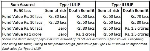 differnent_types_of_ULIPs