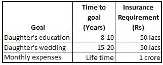 Life Insurance Ladder term life insurance