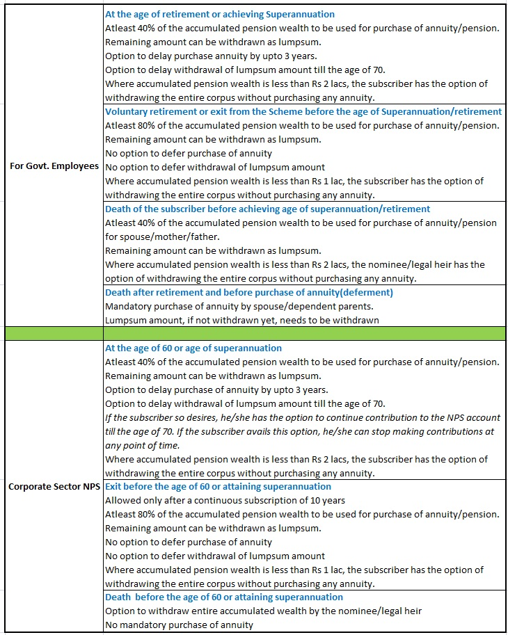NPS revised exit withdrawal_rules