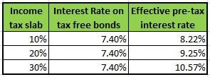 Tax-free bonds