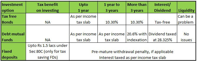 Tax-free bonds tax treatment