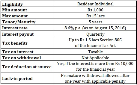 Senior Citizens Savings Scheme SCSS interest rate maturity tax benefit TDS