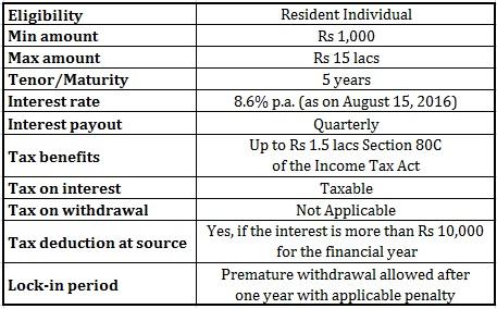 Senior Citizens Savings Scheme SCSS interest rate maturity tax benefit TDS