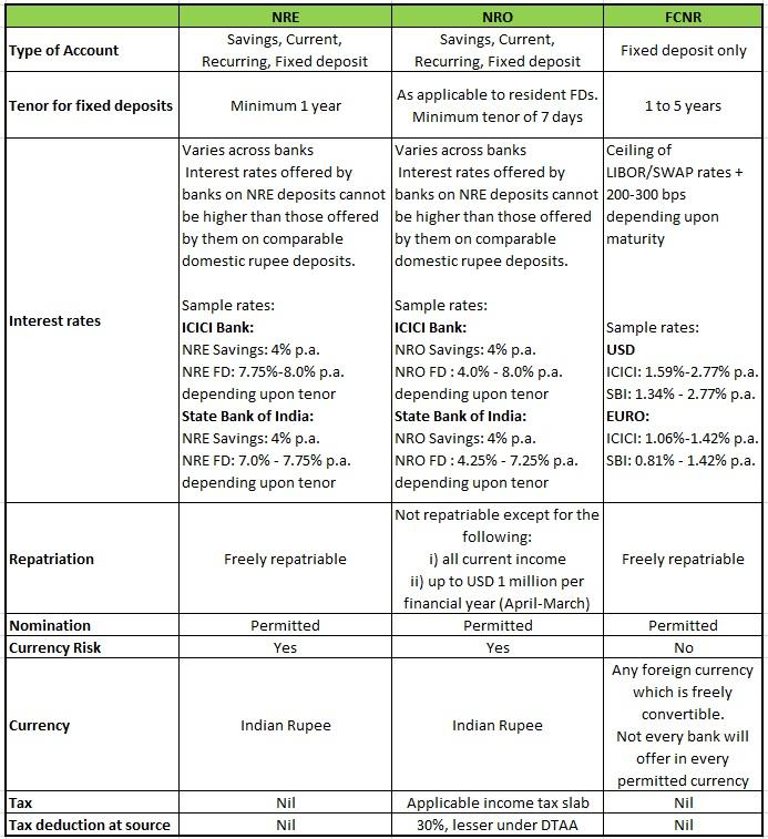 NRE, NRO and FCNR(B) deposits comparison