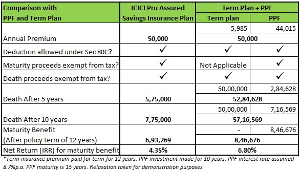 Traditional life insurance plan participating comparison