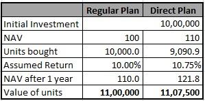 NAV of direct plans is higher than NAV of regular plans