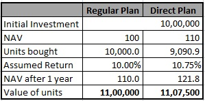 NAV of direct plans is higher than NAV of regular plans