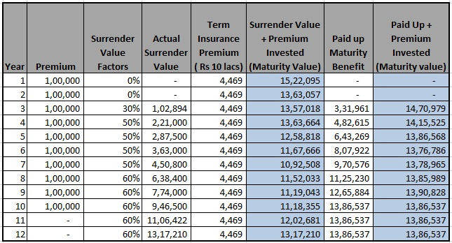 Continue or Surrender or Paid-up PPF