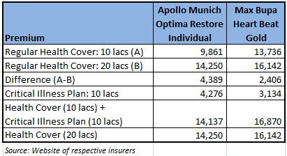 Critical Illness  Insurance plan health insurance plan comparison