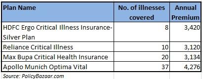 Critical Illness insurance plan comparison