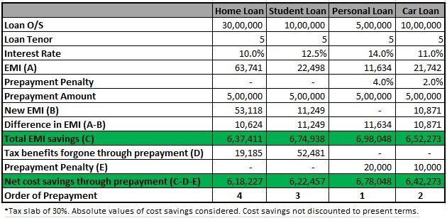 prepay loan tax benefits