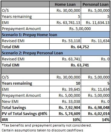 prepay loan