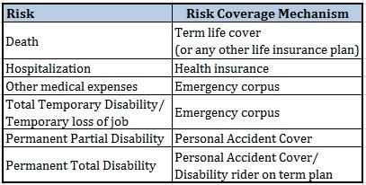 Personal Accident Insurance Plan Risk Coverage matrix