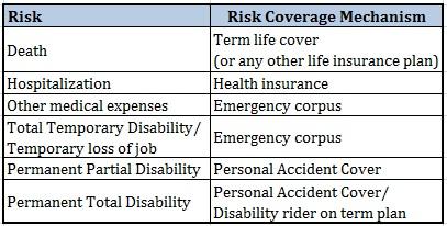 Personal Accident Insurance Plan Risk Coverage matrix