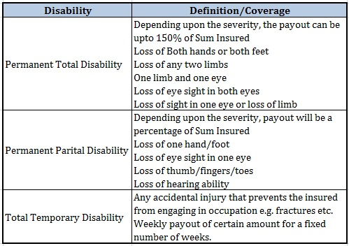 Personal Accident Insurance Plan definition disability insurance