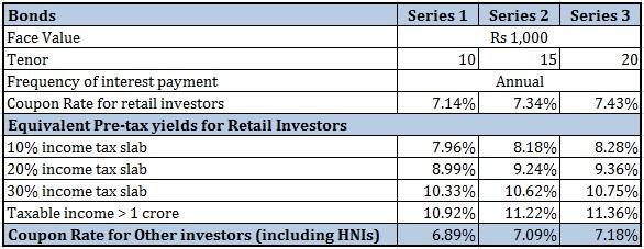 REC Tax-free bonds interest rate