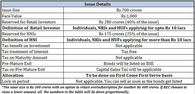 REC Tax-free bonds salient features