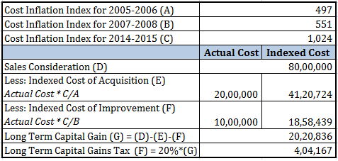 Long Term Capital Gains Tax Calculation Real estate