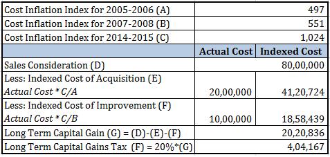 Long Term Capital Gains Tax Calculation Real estate
