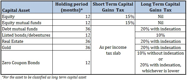 How capital gains are calculated