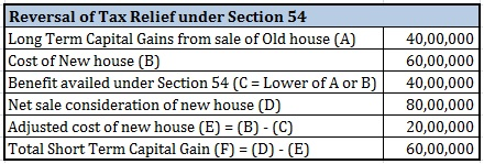 Save tax from sale of house Reversal of Section 54 benefits Illustration 1