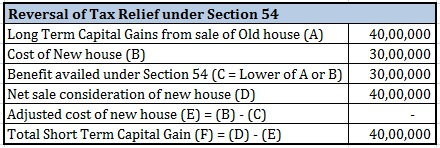 Save tax from sale of house Reversal of Section 54 benefits Illustration 2