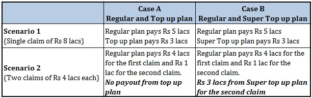 Top up Super Top up plan difference coverage