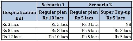 20151126_Top up Super Top up plan Premium