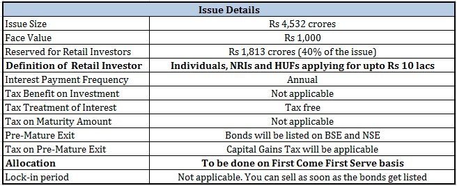 IRFC Tax-free bonds Important Features