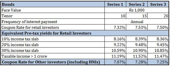 IRFC Tax-free bonds Interest Rate