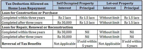 Joint Home Loan Tax Benefit Declaration Form