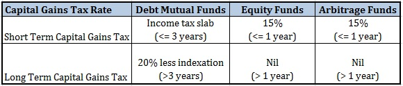 Tax treatment of Arbitrage Funds