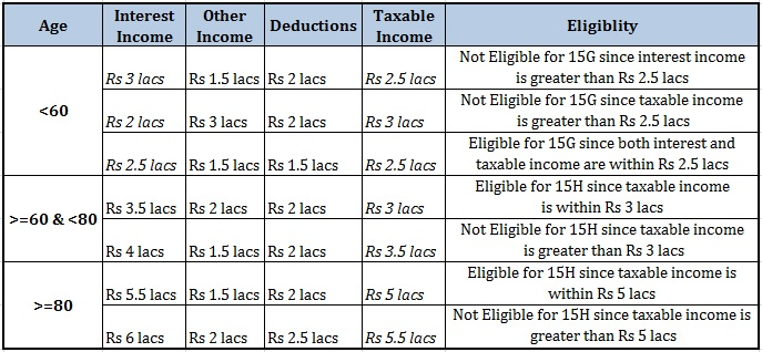 Conditions for filing Form 15G 15H