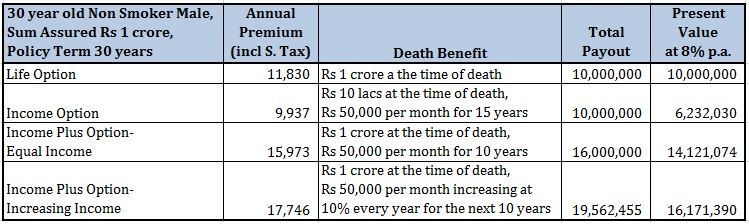 Income Replacement Term Insurance Plan Premium