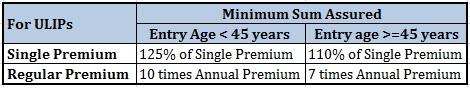 Minimum Sum Assured Single Premium Life Insurance Plans