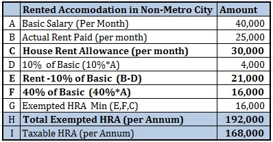 Tax Exemption for HRA Non-Metro City Tax-exempt allowance