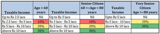 How to calculate income tax Income Tax Slabs