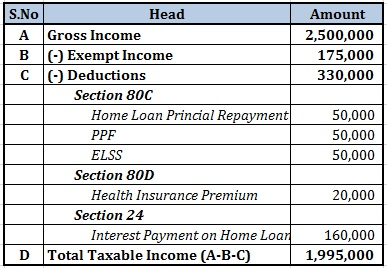 How to calculate income tax calculation 1