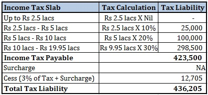 How to calculate income tax calculation 2