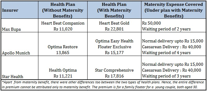Health insurance plans with maternity benefits comparison
