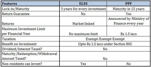 ELSS vs PPF vs ELSS