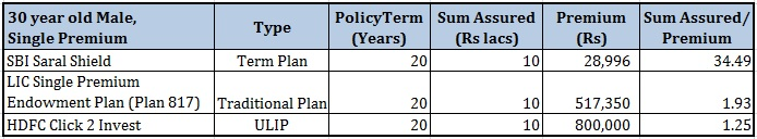 Single Premium Life Insurance Term plans ULIP Traditional Plan comparison