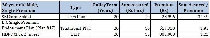 Single Premium Life Insurance Term plans ULIP Traditional Plan comparison