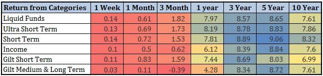 20160128_fd vs debt mf debt mutual funds performance