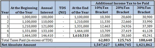 20160130_ Bank Fixed Deposit vs Debt Mutual Funds FD TDS Part 1