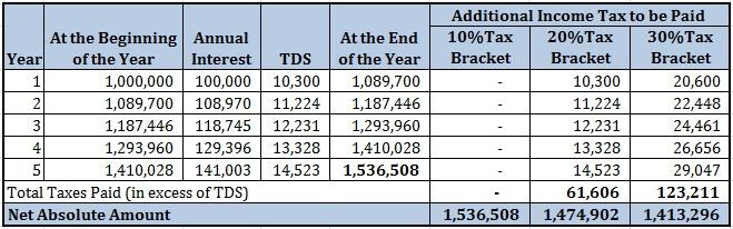 20160130 Bank Fixed Deposit vs Debt Mutual Funds FD TDS Part 2