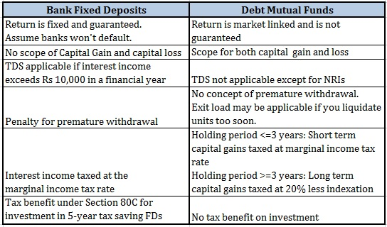 20160130_Bank Fixed Deposit vs Debt Mutual Fund Comparison